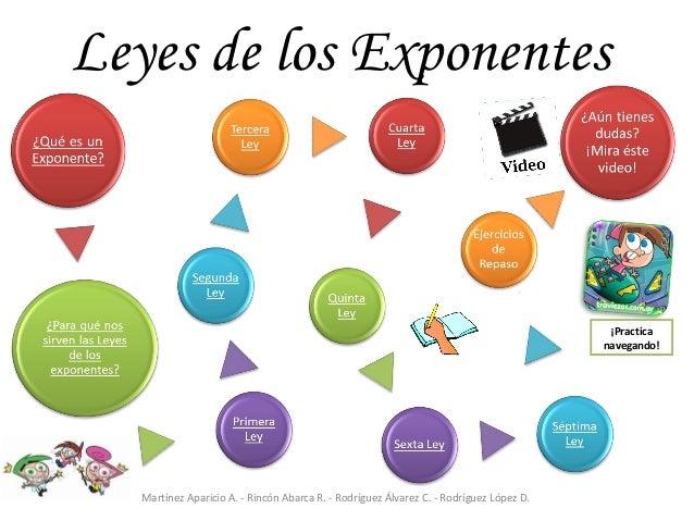 Leyes de los Exponentes Slide 2