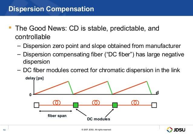 Dispersion compensating fiber pdf creator
