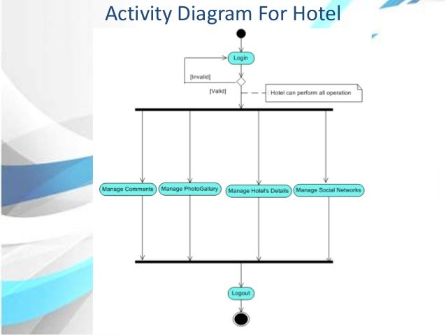 Ppt activity diagram for admin 14 ccuart Image collections