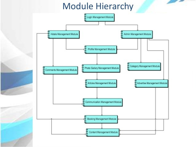 Module hierarchy diagram definition easy to read wiring diagrams ppt rh slideshare net gender hierarchy definition physical fitness definition ccuart Image collections