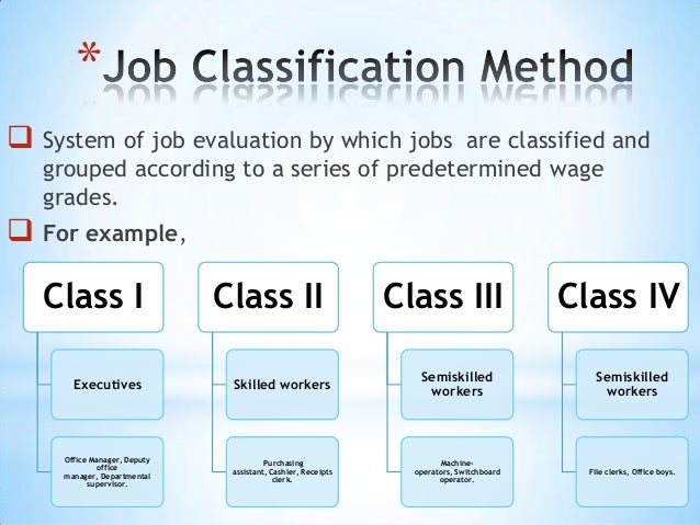Job Analysis, Job Design & Job Evaluation