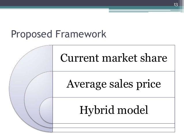 Proposed Framework Current market share Average sales price Hybrid model 13