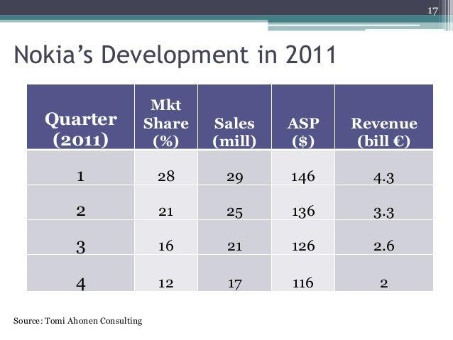 Quarter (2011) Mkt Share (%) Sales (mill) ASP ($) Revenue (bill €) 1 28 29 146 4.3 2 21 25 136 3.3 3 16 21 126 2.6 4 12 17...