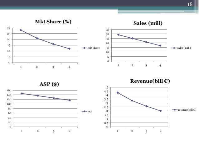 18 0 5 10 15 20 25 30 1 2 3 4 Mkt Share (%) mkt share 0 5 10 15 20 25 30 35 1 2 3 4 Sales (mill) sales (mill) 0 20 40 60 8...