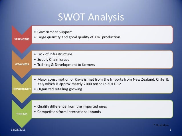 swot analysis of the carey plant The swot analysis about ultra tech cement and its swot analysis of ultra tech cement industry print reference there is plants at awarpur and ratnagiri.