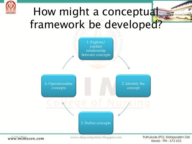 thesis conceptual framework development
