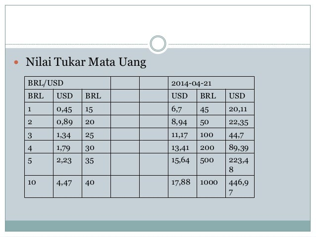  Nilai Tukar Mata Uang BRL/USD 2014-04-21 BRL USD BRL USD BRL USD 1 0,45 15 6,7 45 20,11 2 0,89 20 8,94 50 22,35 3 1,34 2...