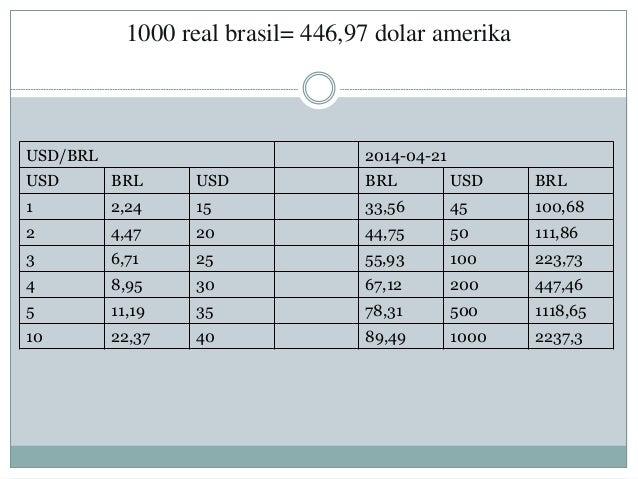 1000 real brasil= 446,97 dolar amerika USD/BRL 2014-04-21 USD BRL USD BRL USD BRL 1 2,24 15 33,56 45 100,68 2 4,47 20 44,7...