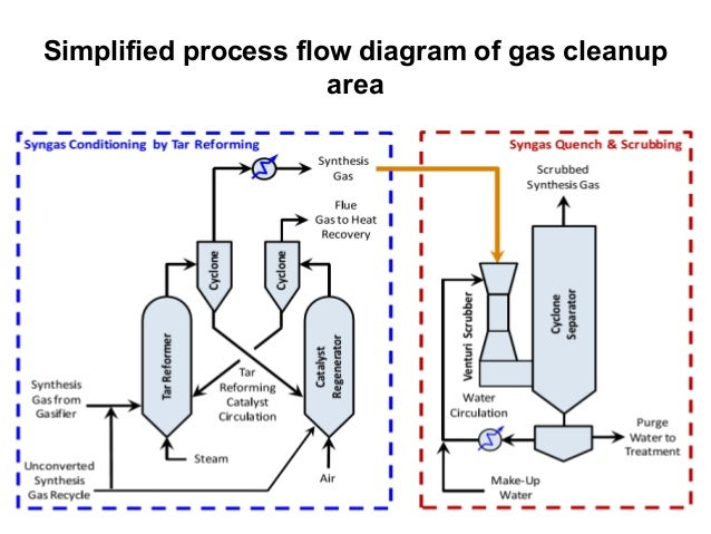 Production of mixed alcohol fuels from biomass