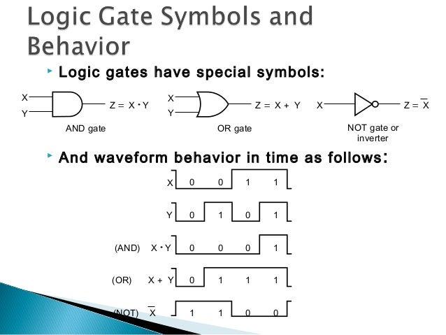 Boolean Algrebra And Logic Gates In Short