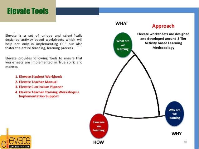 life skills training manual ppt