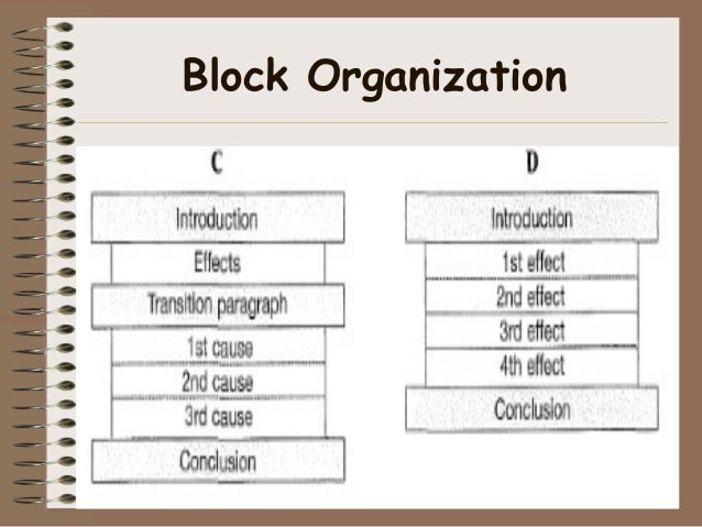 3 methods of organizing essays Understanding organization in composition and speech try the text box method for organizing your essay using contrasts to develop paragraphs and essays.