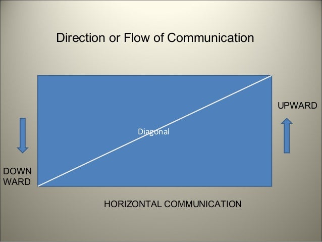 downward sideways lateral and upward communication Communication can flow down, up and laterally in an organization in this lesson, you'll learn about downward communication, including some of its.