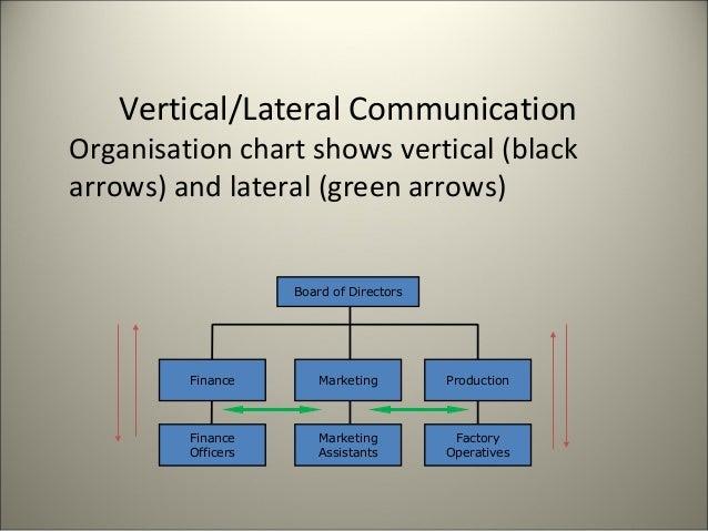 Flow of communication