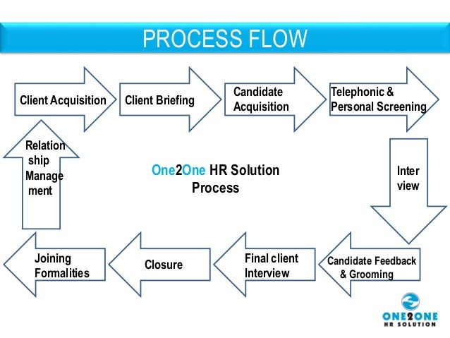 Human Resource Placement And Trainning In Delhi Ncr