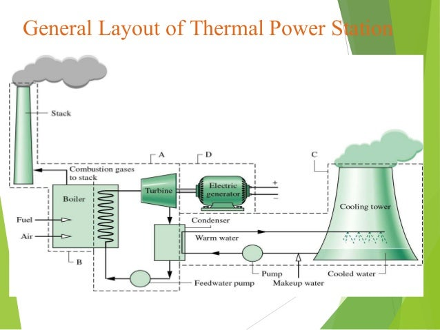 power plant layout ppt wiring diagram