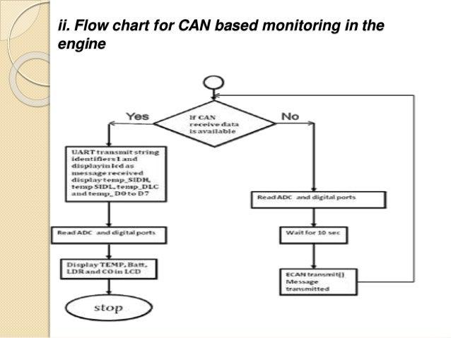 Embedded System Basic
