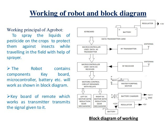Agriculture robot 10 remote used in robot 14 working of robot and block diagram ccuart Gallery