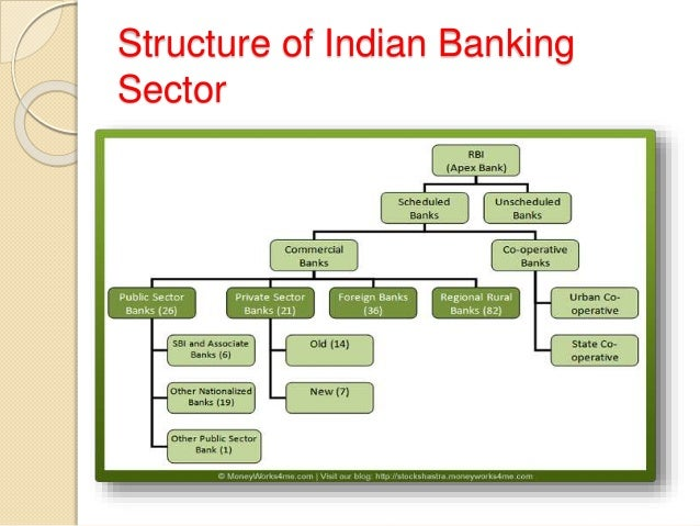 essay on growth of banking sector in india 2012 • liberalisation of india's banking sector begun since 1992, following the  growth of indian banking: interest income as percentage of asset all banks.