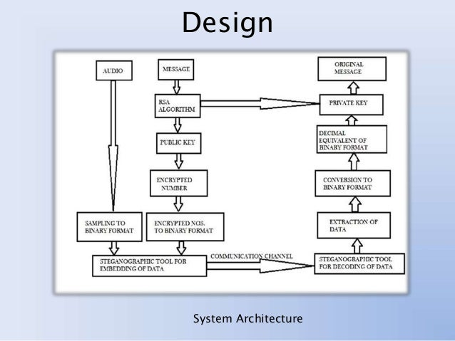 Audio cryptography system design system architecture ccuart Gallery