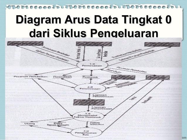 Siklus pengeluaran pembelian prosedur pembayaran dan proses pengg diagram arus data ccuart Image collections