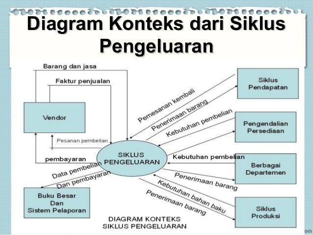 Siklus pengeluaran pembelian prosedur pembayaran dan proses pengg diagram konteks dari siklusdiagram konteks dari siklus pengeluaranpengeluaran ccuart Choice Image