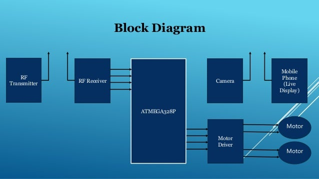 wireless image transmission by robo with metal detector, block diagram