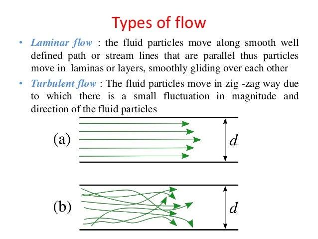 kinematics of fluids basics