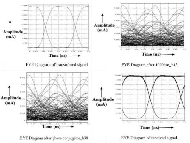 dispersion compensation techniques for optical fiber