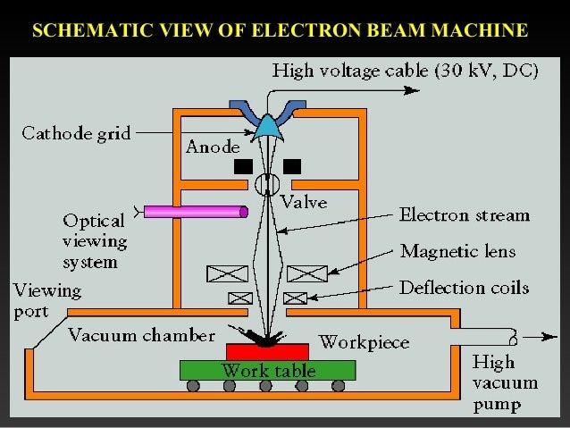Electron-beam machining