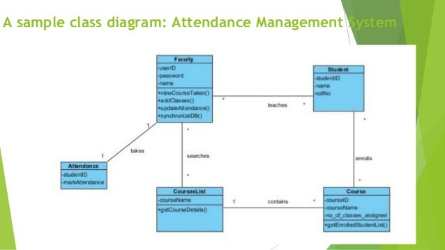Object oriented modeling and design with uml a sample class diagram attendance management system uml 54 ccuart Image collections