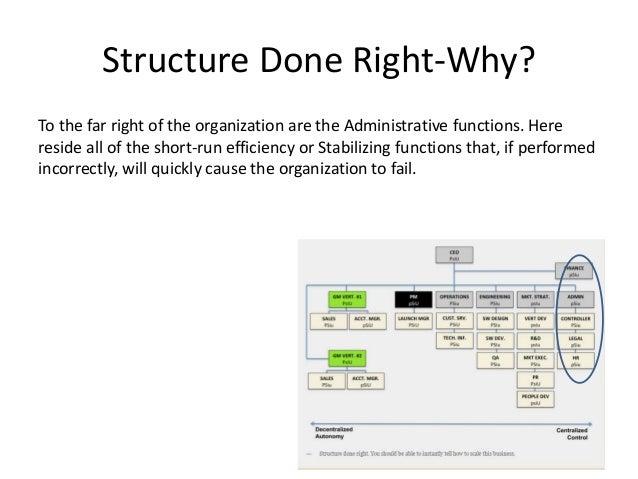 Training Manual On Organizational Design