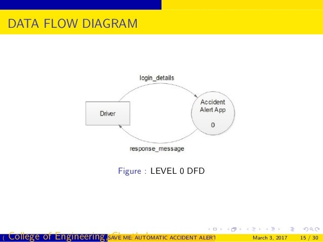 Accident diagram app trusted wiring diagrams automatic accident detection and alert system rh slideshare net accident diagram software accident diagram software ccuart Image collections