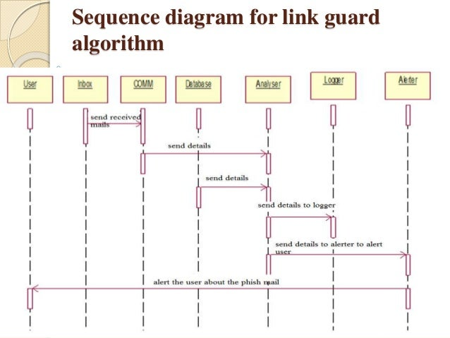 phishing website detection system Of the url and length of the url the pitfall of binary matrix method is the time complexity so it impacts the overall speed of the system the fuzzy based logic association rule mining algorithm was proposed to classify the legitimate and phishing urls based on the features the extracted features are.
