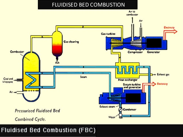Pollution Control Methods In Thermal Power Plants