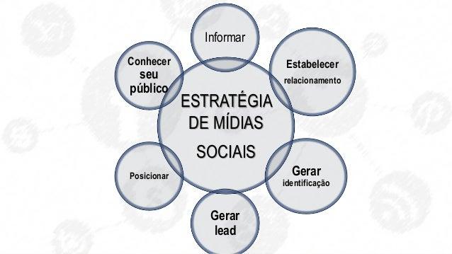 ESTRATÉGIA DE MÍDIAS SOCIAIS Conhecer seu público Informar Estabelecer relacionamento Gerar identificação Gerar lead Posic...