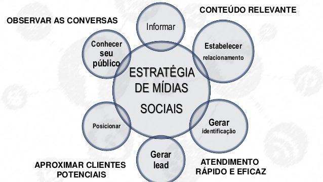 c ESTRATÉGIA DE MÍDIAS SOCIAIS Conhecer seu público Informar Gerar identificação Gerar lead Posicionar CONTEÚDO RELEVANTE ...