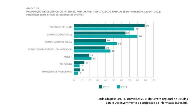 Dados da pesquisa TIC Domicílios 2015 do Centro Regional de Estudos para o Desenvolvimento da Sociedade da Informação (Cet...