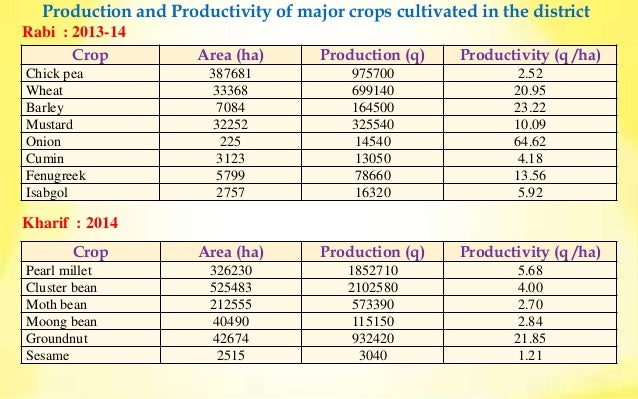 Annual Progress Report 2014-15(Part1) KVK Sardar Shahr , Churu Slide 3