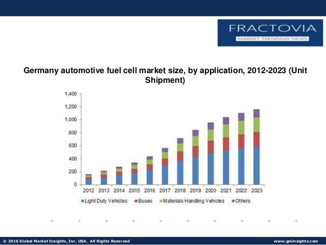 Fuel Cell For Data Center Market Global Industry Analysis and Forecast Till 2027