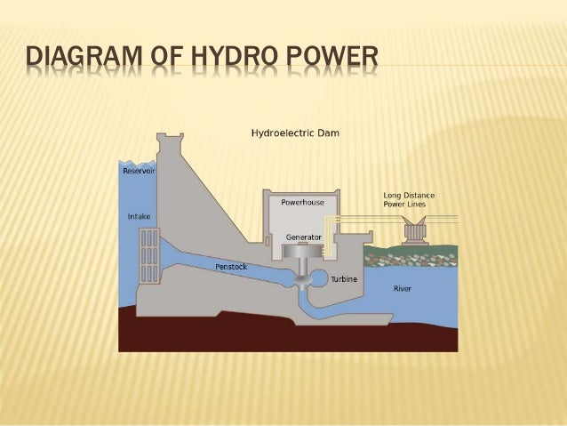all about engineering power plant,oil\u0026gas,water and air industrydiagram of hydro power