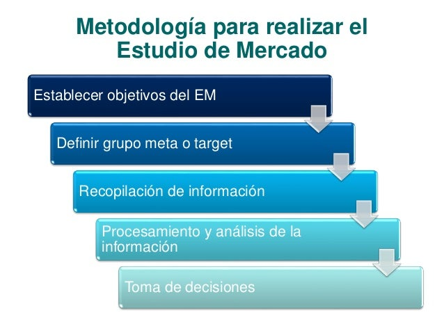 Metodología para realizar el  Estudio de Mercado  Establecer objetivos del EM  Definir grupo meta o target  Recopilación d...