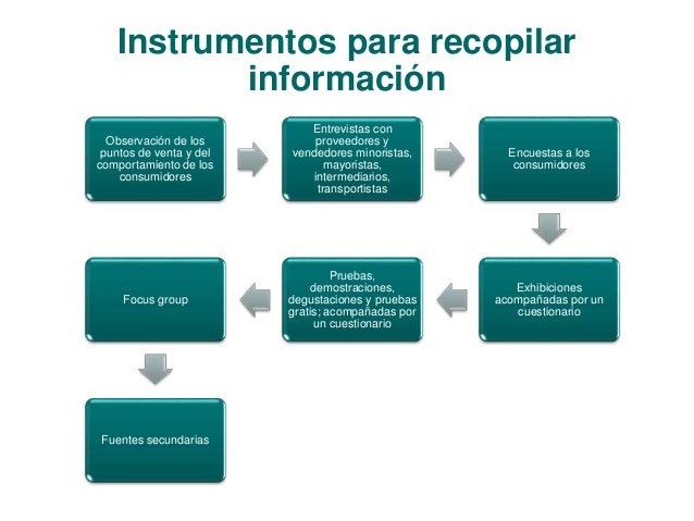 Instrumentos para recopilar  información  Observación de los  puntos de venta y del  comportamiento de los  consumidores  ...