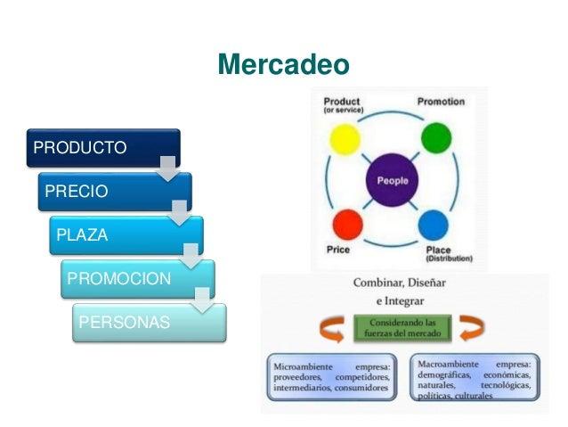 Mercadeo  PRODUCTO  PRECIO  PLAZA  PROMOCION  PERSONAS