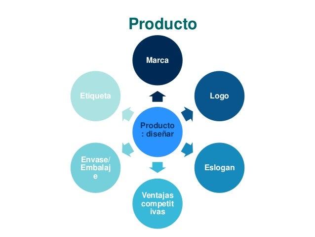 Producto  Marca  Producto  : diseñar  Logo  Eslogan  Ventajas  competit  ivas  Etiqueta  Envase/  Embalaj  e