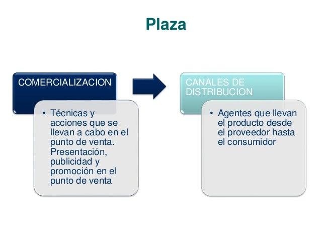 Plaza  COMERCIALIZACION  • Técnicas y  acciones que se  llevan a cabo en el  punto de venta.  Presentación,  publicidad y ...