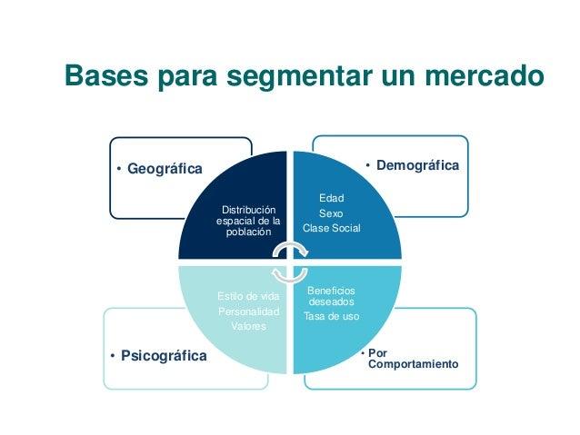 Bases para segmentar un mercado  • Geográfica • Demográfica  • Por  Comportamiento  • Psicográfica  Distribución  espacial...