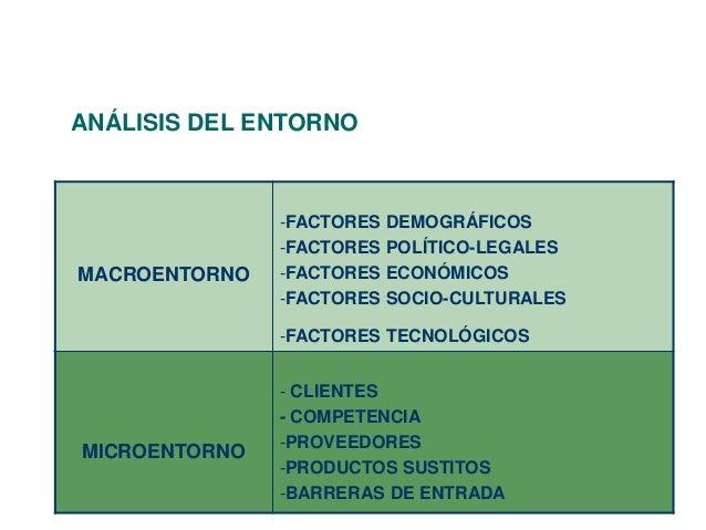 ANÁLISIS DEL ENTORNO  MACROENTORNO  -FACTORES DEMOGRÁFICOS  -FACTORES POLÍTICO-LEGALES  -FACTORES ECONÓMICOS  -FACTORES SO...