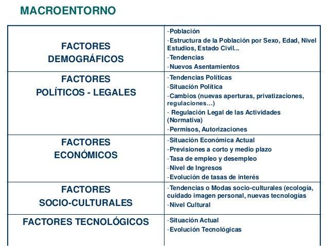 MACROENTORNO  FACTORES  DEMOGRÁFICOS  -Población  -Estructura de la Población por Sexo, Edad, Nivel  Estudios, Estado Civi...