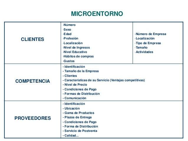 MICROENTORNO  CLIENTES  -Número  -Sexo  -Edad  -Profesión  -Localización  -Nivel de Ingresos  -Nivel Educativo  -Hábitos d...